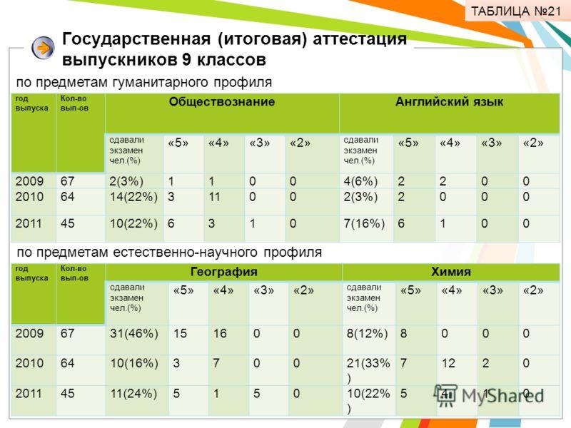 Государственная (итоговая) аттестация выпускников 9 классов ТАБЛИЦА 21 год выпуска Кол-во вып-ов ОбществознаниеАнглийский язык сдавали экзамен чел.(%) «5»«4»«3»«2» сдавали экзамен чел.(%) «5»«4»«3»«2» 2009672(3%)11004(6%)2200 20106414(22%)311002(3%)2