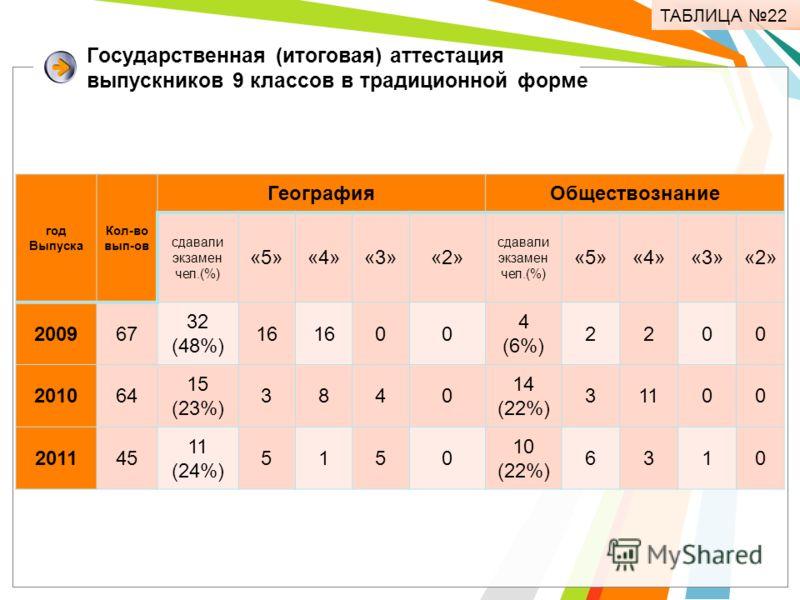 Государственная (итоговая) аттестация выпускников 9 классов в традиционной форме ТАБЛИЦА 22 год Выпуска Кол-во вып-ов ГеографияОбществознание сдавали экзамен чел.(%) «5»«4»«3»«2» сдавали экзамен чел.(%) «5»«4»«3»«2» 200967 32 (48%) 16 00 4 (6%) 2200