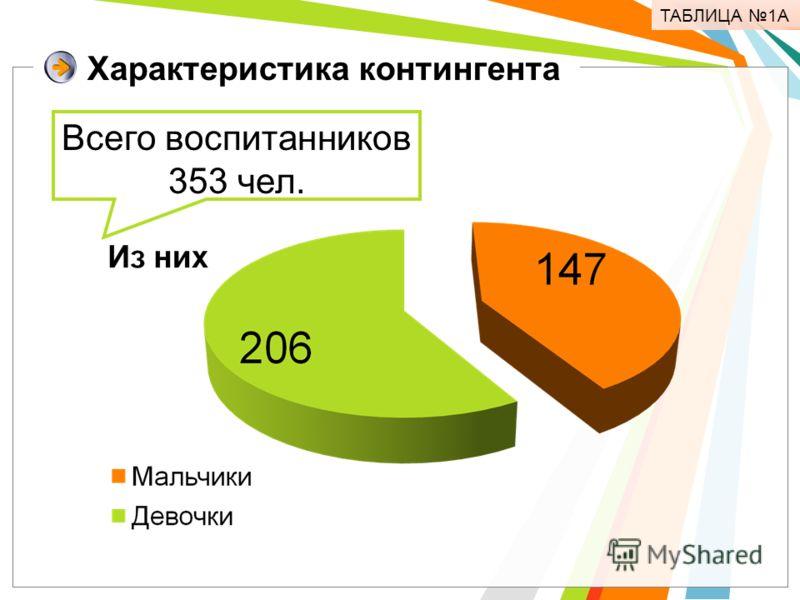 Характеристика контингента Всего воспитанников 353 чел. ТАБЛИЦА 1А