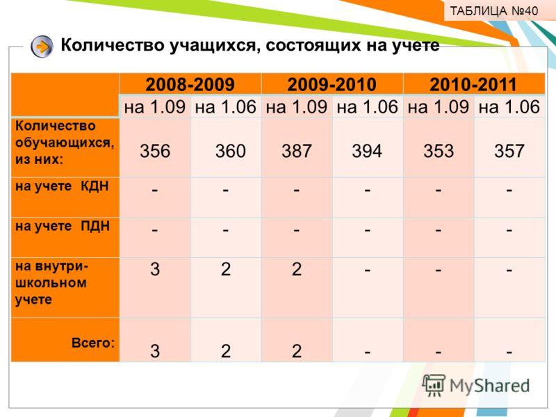 Количество учащихся, состоящих на учете ТАБЛИЦА 40 2008-20092009-20102010-2011 на 1.09на 1.06на 1.09на 1.06на 1.09на 1.06 Количество обучающихся, из них: 356 360 387 394 353 357 на учете КДН ------ на учете ПДН ------ на внутри- школьном учете 322---