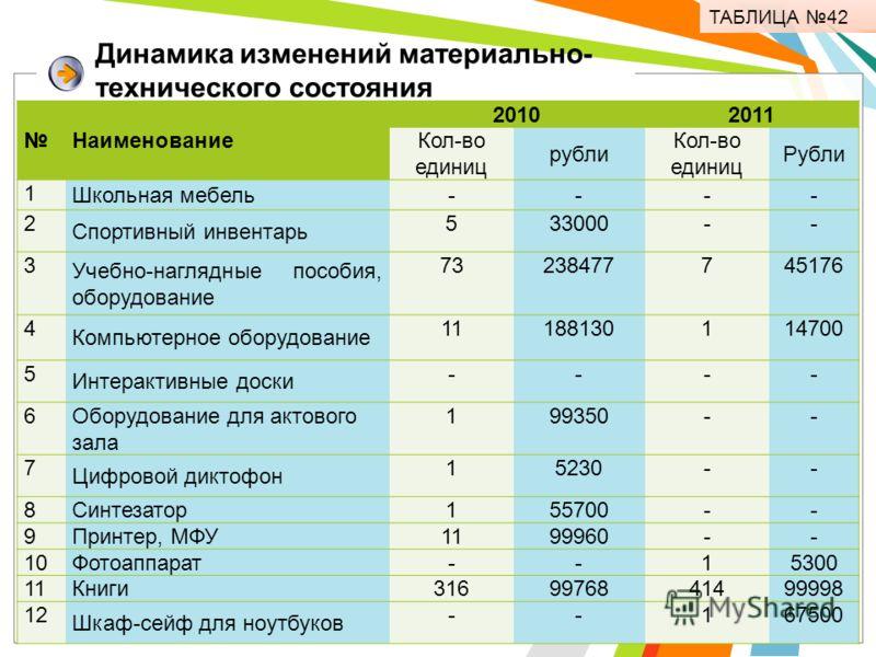 Динамика изменений материально- технического состояния ТАБЛИЦА 42 Наименование 20102011 Кол-во единиц рубли Кол-во единиц Рубли 1 Школьная мебель---- 2 Спортивный инвентарь 533000-- 3 Учебно-наглядные пособия, оборудование 73238477745176 4 Компьютерн