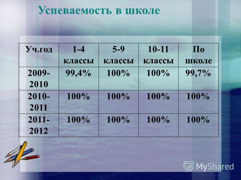 Успеваемость в школе Уч.год1-4 классы 5-9 классы 10-11 классы По школе 2009- 2010 99,4%100% 99,7% 2010- 2011 100% 2011- 2012 100%