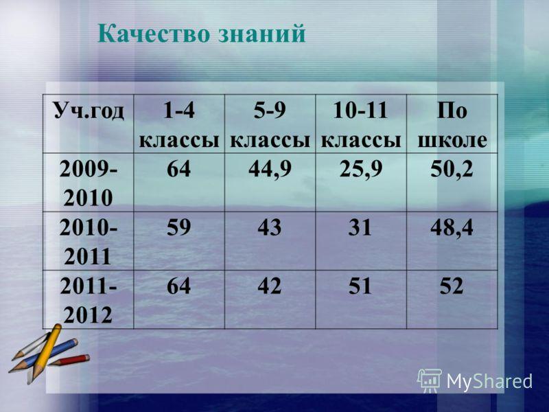 Качество знаний Уч.год1-4 классы 5-9 классы 10-11 классы По школе 2009- 2010 6444,925,950,2 2010- 2011 59433148,4 2011- 2012 64425152