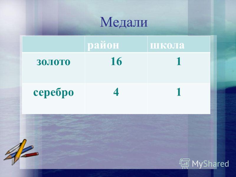 Медали Медалисты районшкола золото161 серебро41