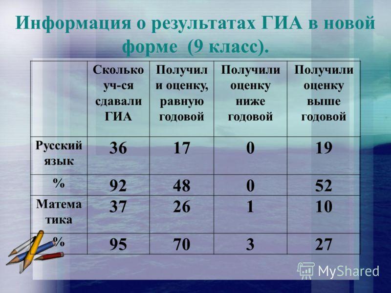 Информация о результатах ГИА в новой форме (9 класс). Сколько уч-ся сдавали ГИА Получил и оценку, равную годовой Получили оценку ниже годовой Получили оценку выше годовой Русский язык 3617019 % 9248052 Матема тика 3726110 % 9570327