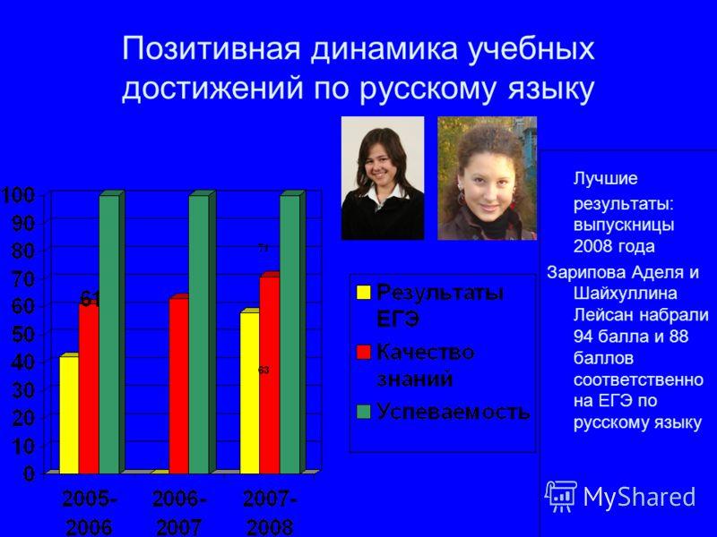 Позитивная динамика учебных достижений по русскому языку Лучшие результаты: выпускницы 2008 года Зарипова Аделя и Шайхуллина Лейсан набрали 94 балла и 88 баллов соответственно на ЕГЭ по русскому языку