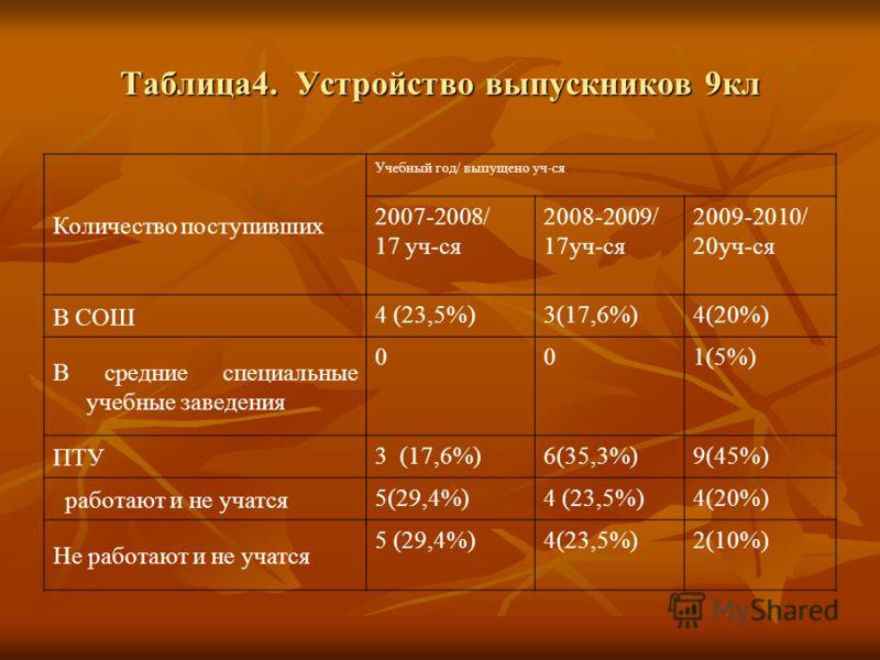 Таблица4. Устройство выпускников 9кл Количество поступивших Учебный год/ выпущено уч-ся 2007-2008/ 17 уч-ся 2008-2009/ 17уч-ся 2009-2010/ 20уч-ся В СОШ 4 (23,5%)3(17,6%)4(20%) В средние специальные учебные заведения 001(5%) ПТУ 3 (17,6%)6(35,3%)9(45%