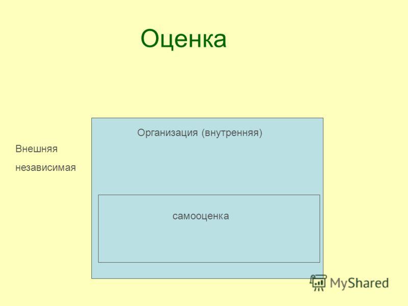 Оценка Организация (внутренняя) самооценка Внешняя независимая