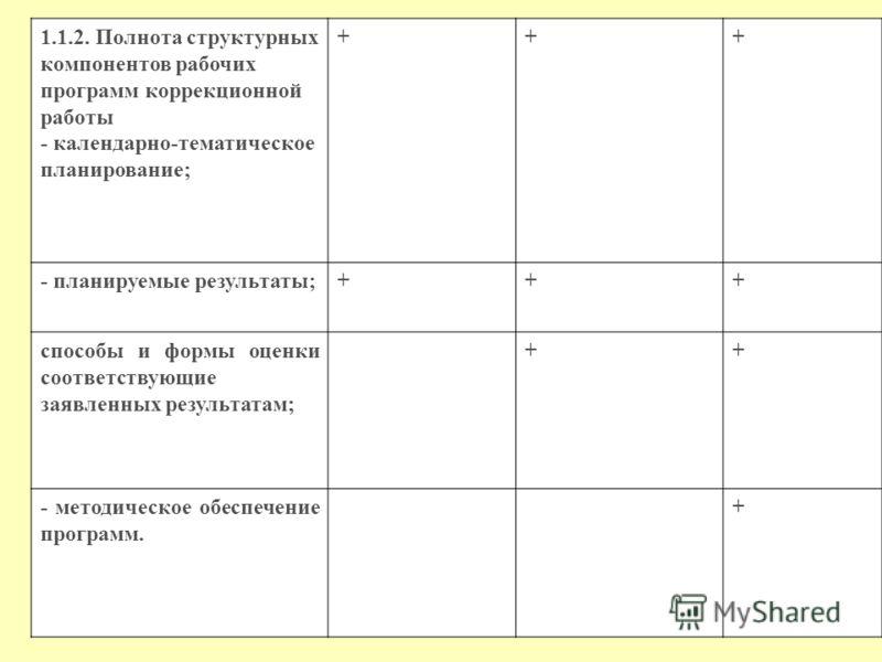 1.1.2. Полнота структурных компонентов рабочих программ коррекционной работы - календарно-тематическое планирование; +++ - планируемые результаты;+++ способы и формы оценки соответствующие заявленных результатам; ++ - методическое обеспечение програм