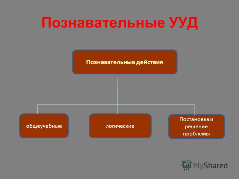 Познавательные УУД общеучебные Познавательные действия логические Постановка и решение проблемы