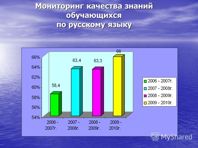 Мониторинг качества знаний обучающихся по русскому языку