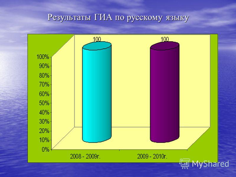Результаты ГИА по русскому языку