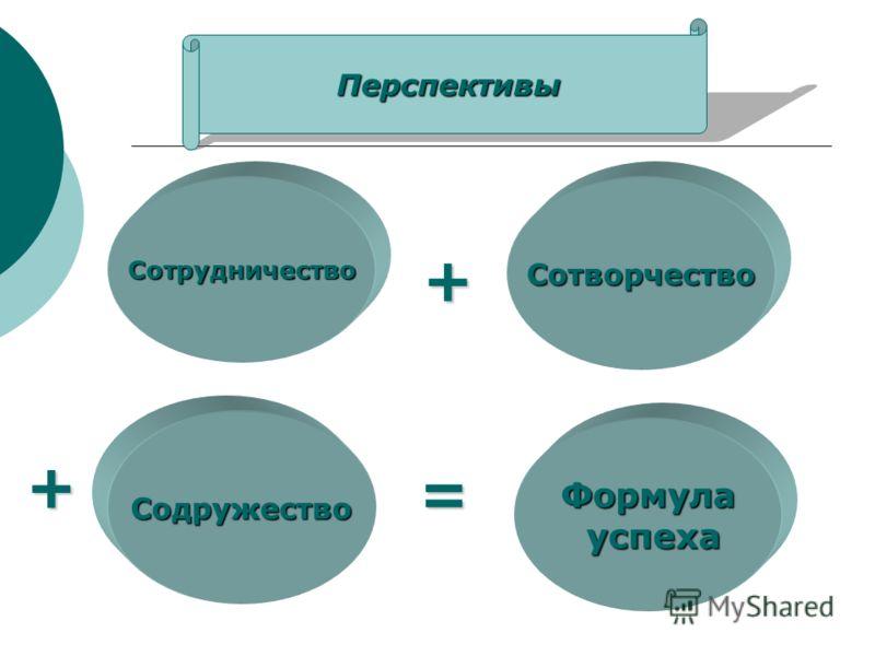 Перспективы Сотрудничество Содружество Формула успеха успеха Сотворчество + + =