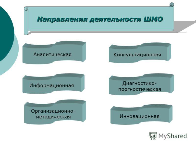 Аналитическая Информационная Консультационная Организационно- методическая Диагностико- прогностическая Инновационная Направления деятельности ШМО