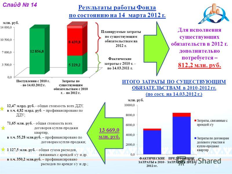 13 669,0 млн. руб. Результаты работы Фонда по состоянию на 14 марта 2012 г. 15 Слайд 14 млн. руб. Фактические затраты с 2010 г. - по 14.03.2011 г. Планируемые затраты по существующим обязательствам на 2012 г. Для исполнения существующих обязательств