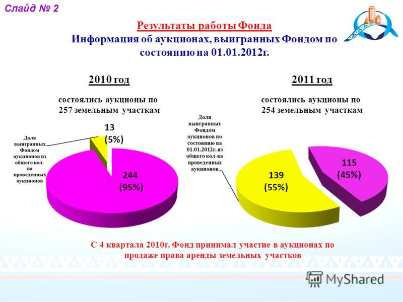 2010 год состоялись аукционы по 257 земельным участкам 2011 год состоялись аукционы по 254 земельным участкам 13 (5%) С 4 квартала 2010г. Фонд принимал участие в аукционах по продаже права аренды земельных участков 115 (45%) 139 (55%) 244 (95%) Слайд