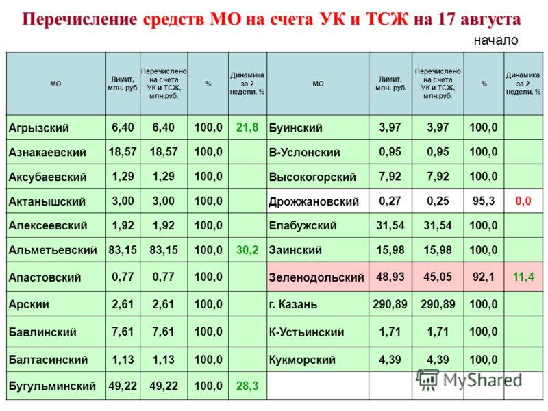 МО Лимит, млн. руб. Перечислено на счета УК и ТСЖ, млн.руб. % Динамика за 2 недели, % МО Лимит, млн. руб. Перечислено на счета УК и ТСЖ, млн.руб. % Динамика за 2 недели, % Агрызский 6,40 100,021,8 Буинский 3,97 100,0 Азнакаевский 18,57 100,0 В-Услонс