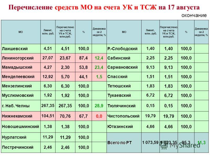 МО Лимит, млн. руб. Перечислено на счета УК и ТСЖ, млн.руб. % Динамика за 2 недели, % МО Лимит, млн. руб. Перечислено на счета УК и ТСЖ, млн.руб. % Динамика за 2 недели, % Лаишевский 4,51 100,0 Р.-Слободский 1,40 100,0 Лениногорский 27,07 23,6787,412