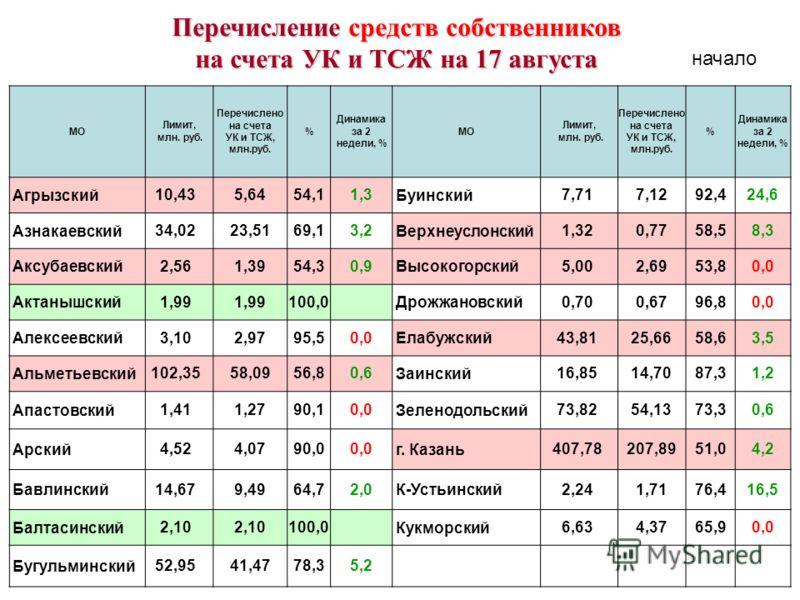 МО Лимит, млн. руб. Перечислено на счета УК и ТСЖ, млн.руб. % Динамика за 2 недели, % МО Лимит, млн. руб. Перечислено на счета УК и ТСЖ, млн.руб. % Динамика за 2 недели, % Агрызский 10,435,6454,11,3 Буинский 7,717,1292,424,6 Азнакаевский 34,0223,5169