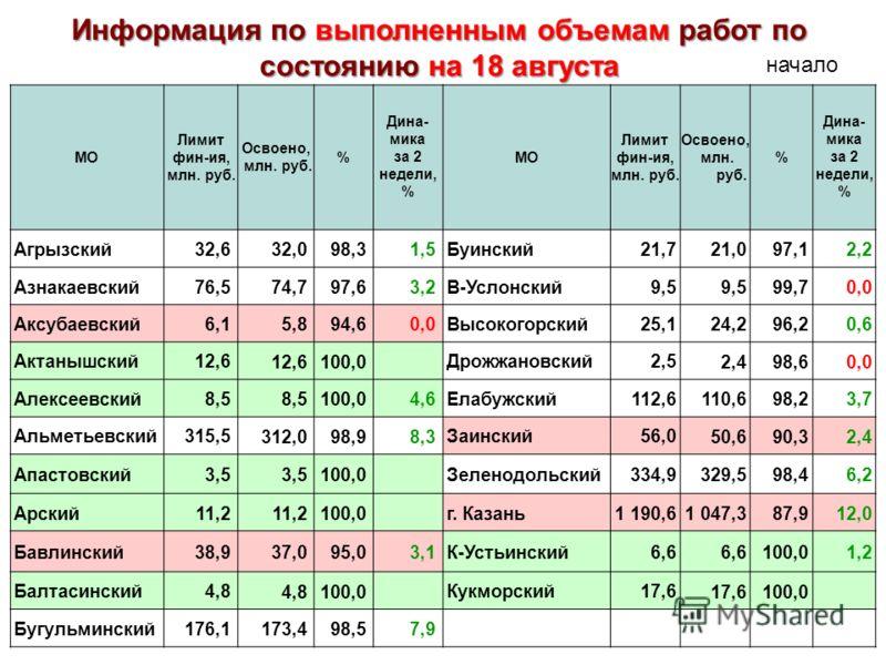 МО Лимит фин-ия, млн. руб. Освоено, млн. руб. % Дина- мика за 2 недели, % МО Лимит фин-ия, млн. руб. Освоено, млн. руб. % Дина- мика за 2 недели, % Агрызский32,6 32,098,31,5 Буинский21,7 21,097,12,2 Азнакаевский76,5 74,797,63,2 В-Услонский9,5 99,70,0