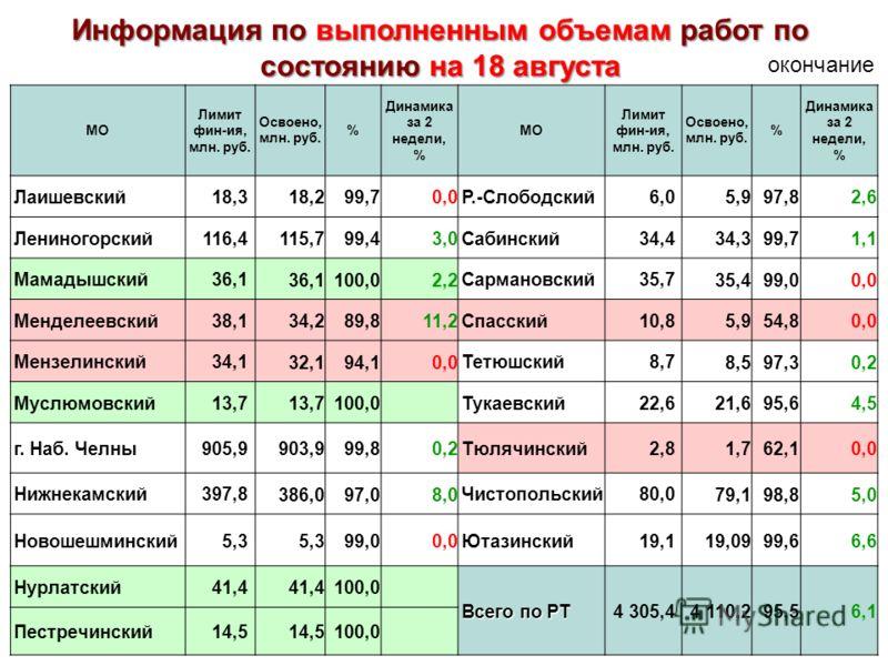 МО Лимит фин-ия, млн. руб. Освоено, млн. руб. % Динамика за 2 недели, % МО Лимит фин-ия, млн. руб. Освоено, млн. руб. % Динамика за 2 недели, % Лаишевский18,3 18,299,70,0 Р.-Слободский6,0 5,997,82,6 Лениногорский116,4 115,799,43,0 Сабинский34,4 34,39