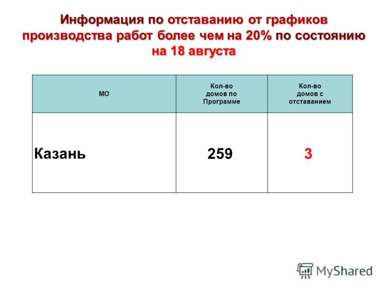 МО Кол-во домов по Программе Кол-во домов с отставанием Казань 2593 Информация по отставанию от графиков производства работ более чем на 20% по состоянию на 18 августа