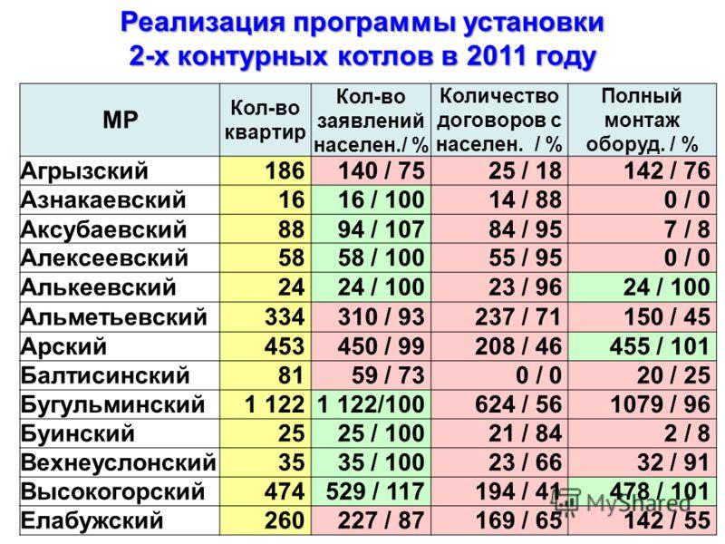 Реализация программы установки 2-х контурных котлов в 2011 году МР Кол-во квартир Кол-во заявлений населен./ % Количество договоров с населен. / % Полный монтаж оборуд. / % Агрызский186140 / 7525 / 18142 / 76 Азнакаевский1616 / 10014 / 880 / 0 Аксуба
