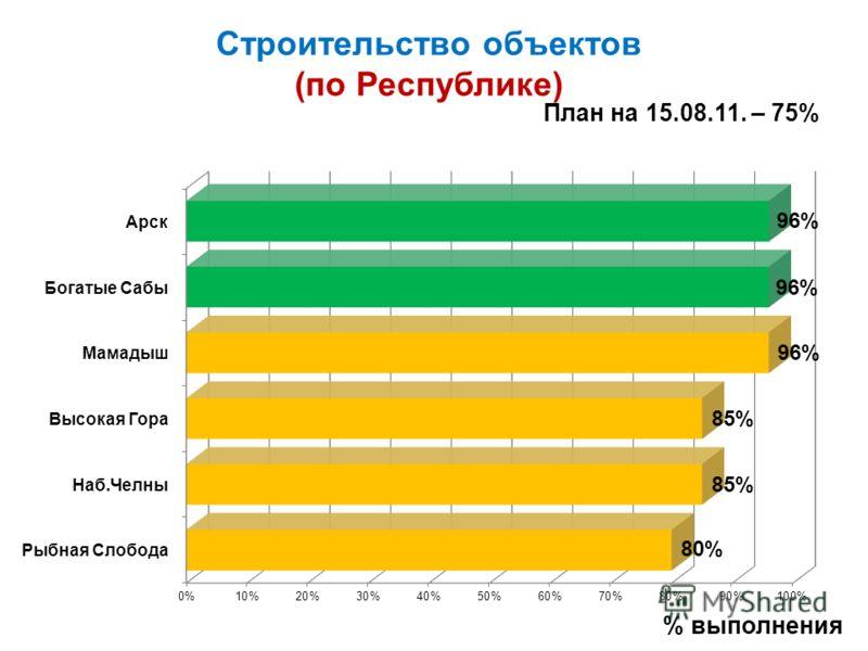 Строительство объектов (по Республике) План на 15.08.11. – 75% % выполнения