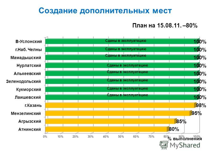 Создание дополнительных мест % выполнения План на 15.08.11. –80% Сданы в эксплуатацию