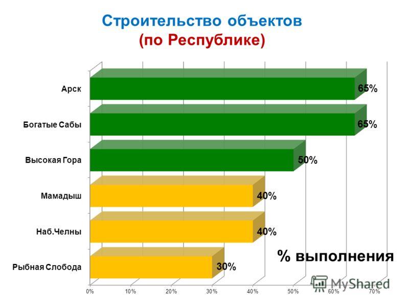 Строительство объектов (по Республике) % выполнения
