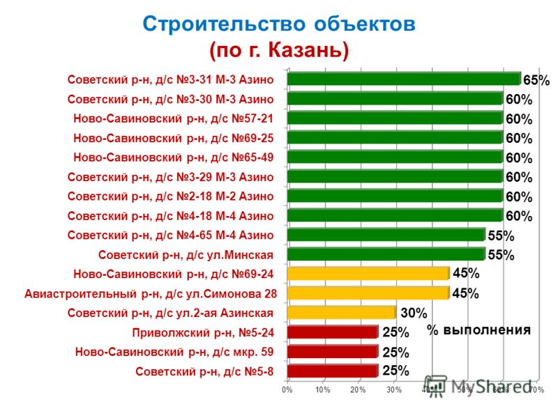 Строительство объектов (по г. Казань) % выполнения