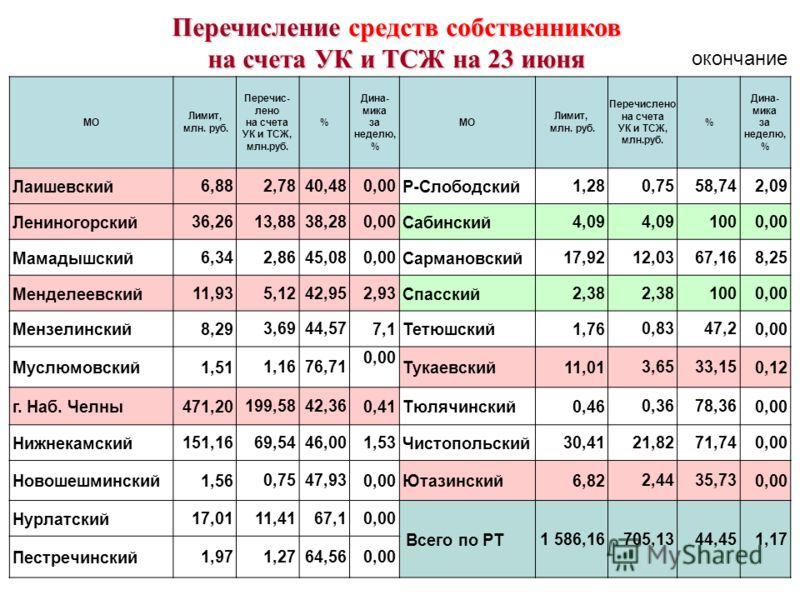 МО Лимит, млн. руб. Перечис- лено на счета УК и ТСЖ, млн.руб. % Дина- мика за неделю, % МО Лимит, млн. руб. Перечислено на счета УК и ТСЖ, млн.руб. % Дина- мика за неделю, % Лаишевский 6,88 2,7840,48 0,00 Р-Слободский 1,28 0,7558,74 2,09 Лениногорски