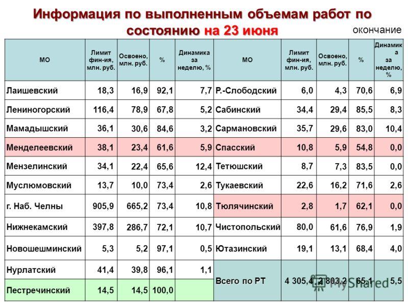 МО Лимит фин-ия, млн. руб. Освоено, млн. руб. % Динамика за неделю, % МО Лимит фин-ия, млн. руб. Освоено, млн. руб. % Динамик а за неделю, % Лаишевский18,3 16,992,17,7 Р.-Слободский6,0 4,370,66,9 Лениногорский116,4 78,967,85,2 Сабинский34,4 29,485,58