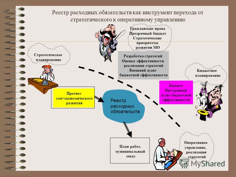 Реестр расходных обязательств как инструмент перехода от стратегического к оперативному управлению Стратегическое планирование Прогноз соц=экономического развития Бюджетное планирование Бюджет Внутренний аудит бюджетной эффективности Реестр расходных