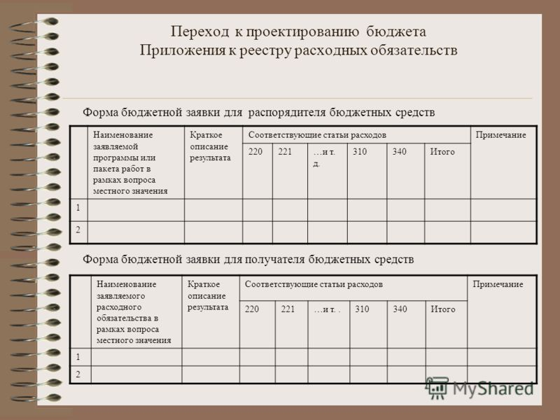 Переход к проектированию бюджета Приложения к реестру расходных обязательств Форма бюджетной заявки для распорядителя бюджетных средств Форма бюджетной заявки для получателя бюджетных средств Наименование заявляемой программы или пакета работ в рамка