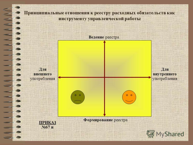 Принципиальные отношения к реестру расходных обязательств как инструменту управленческой работы Ведение реестра Формирование реестра Для внутреннего употребления Для внешнего употребления ПРИКАЗ 67 н