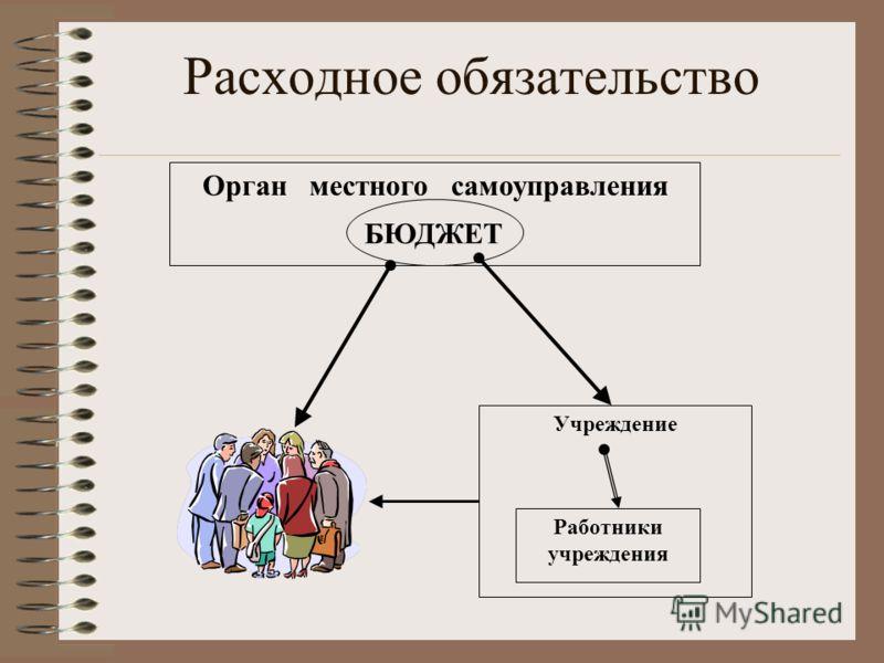 Расходное обязательство Учреждение Работники учреждения Орган местного самоуправления БЮДЖЕТ