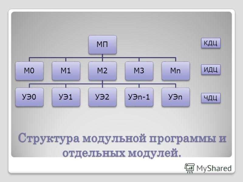 Структура модульной программы и отдельных модулей. МПМ0М1М2УЭ0УЭ1УЭ2УЭn-1УЭnМ3МnМn КДЦ ИДЦ ЧДЦ