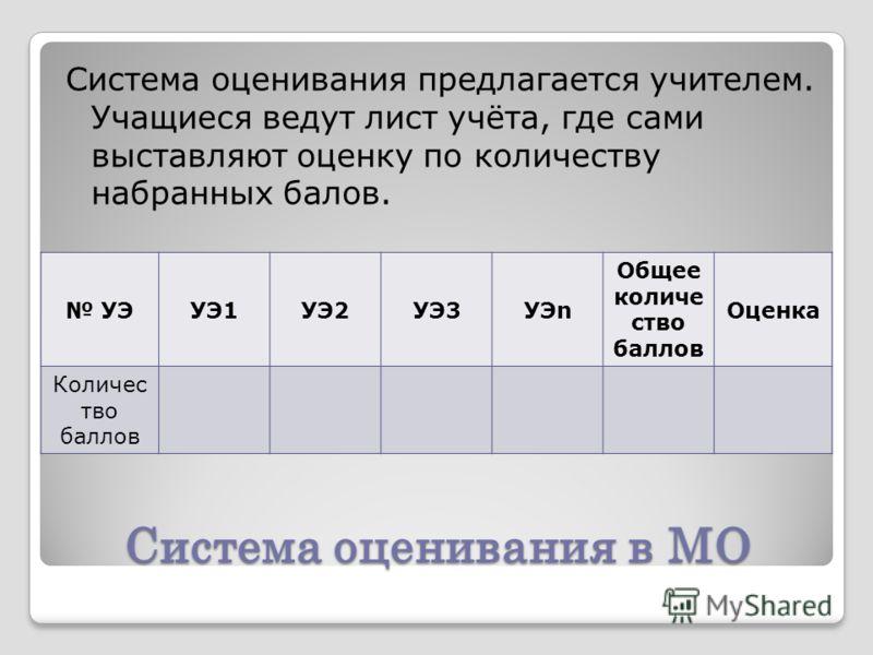 Система оценивания в МО Система оценивания предлагается учителем. Учащиеся ведут лист учёта, где сами выставляют оценку по количеству набранных балов. УЭУЭ1УЭ2УЭ3УЭn Общее количе ство баллов Оценка Количес тво баллов