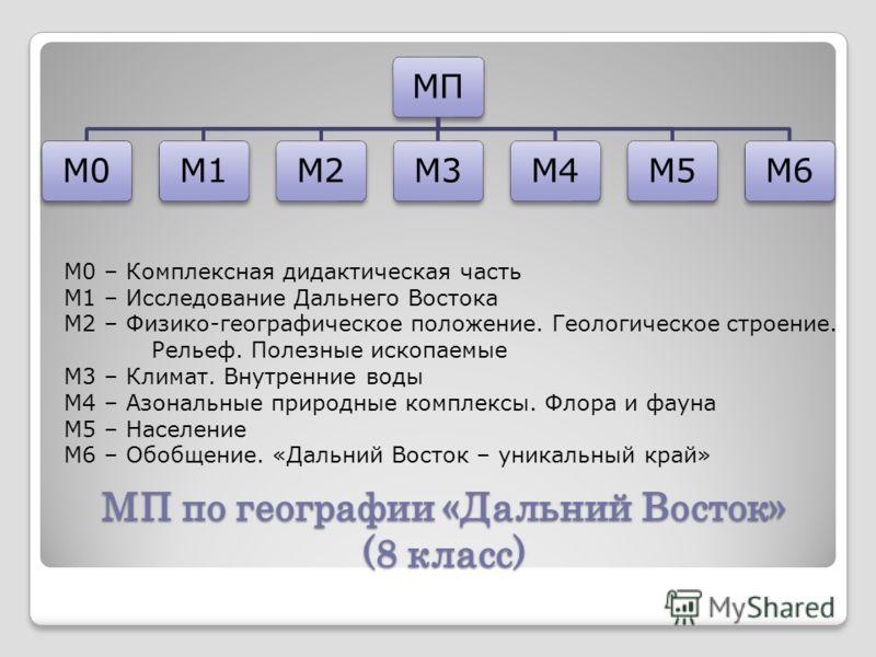 МП по географии «Дальний Восток» (8 класс) МПМ0М1М2М3М4М5М6 М0 – Комплексная дидактическая часть М1 – Исследование Дальнего Востока М2 – Физико-географическое положение. Геологическое строение. Рельеф. Полезные ископаемые М3 – Климат. Внутренние воды