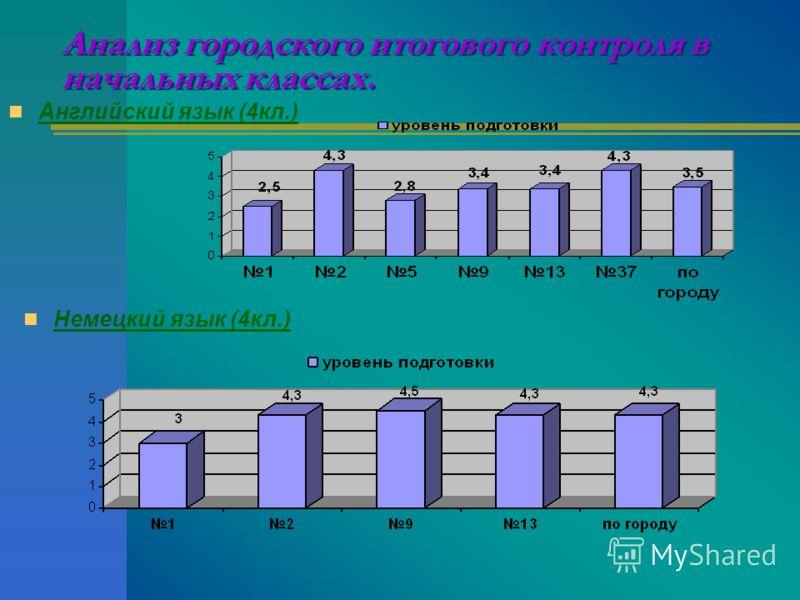 Анализ городского итогового контроля в начальных классах. Английский язык (4кл.) Немецкий язык (4кл.)
