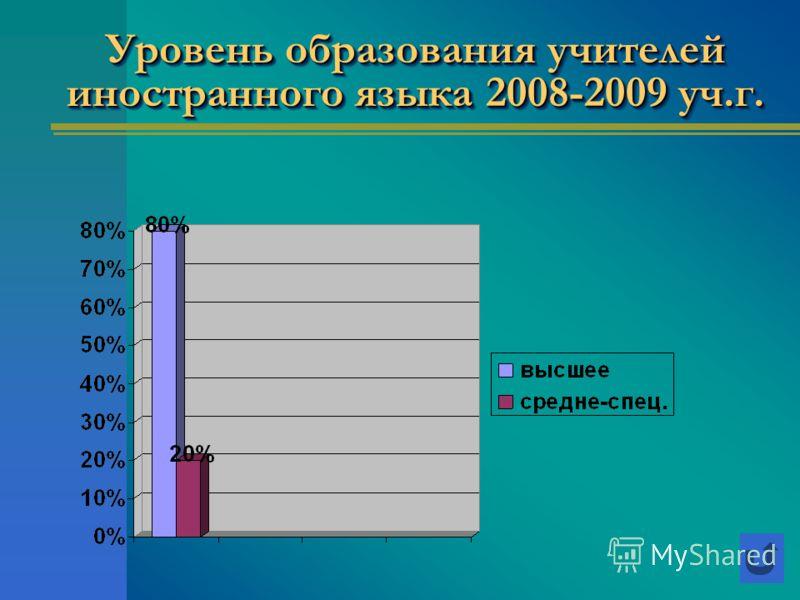 Уровень образования учителей иностранного языка 2008-2009 уч.г.