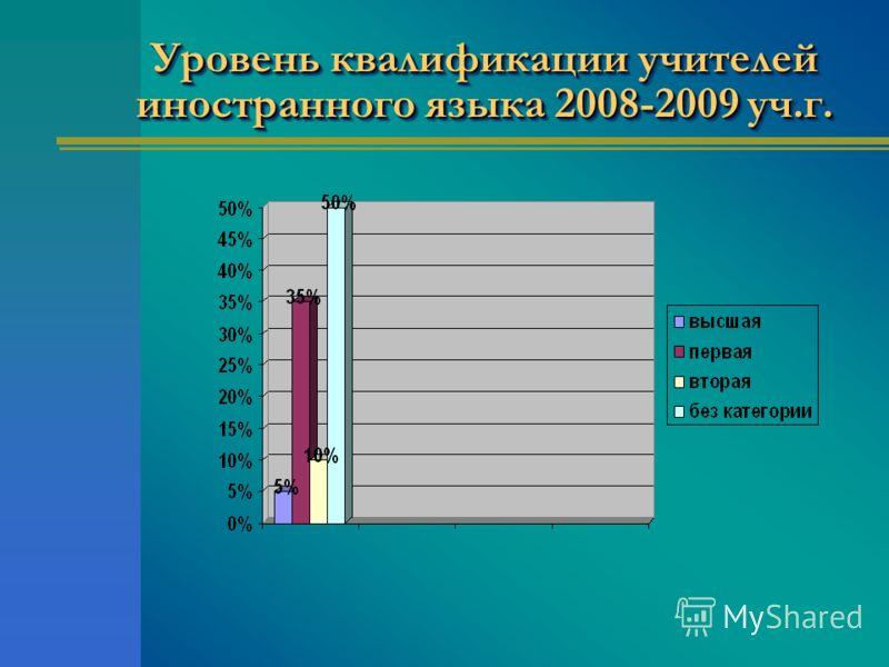 Уровень квалификации учителей иностранного языка 2008-2009 уч.г.