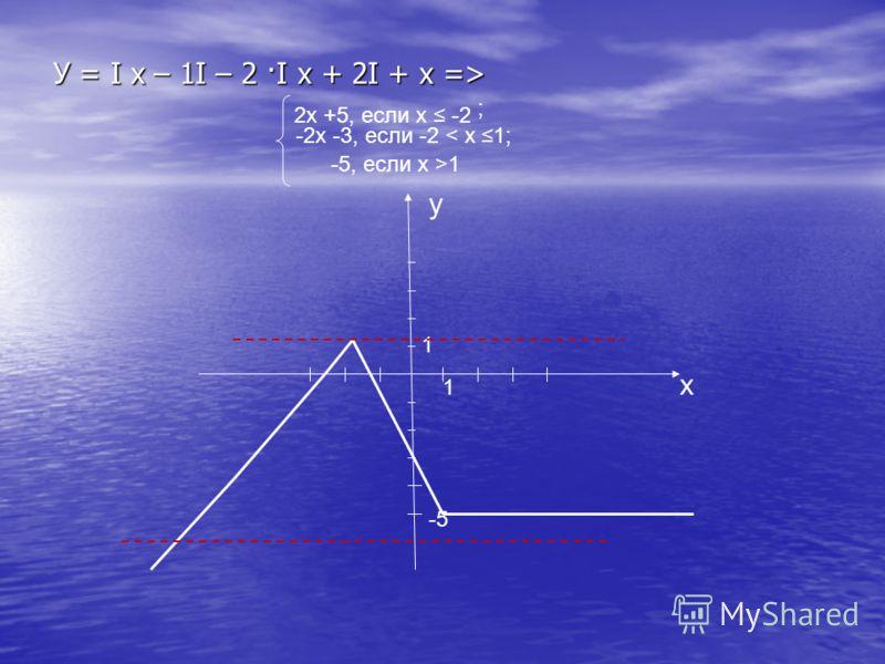 У = I х – 1I – 2 ·I х + 2I + х => 2х +5, если х -2 -2х -3, если -2 < x 1; ; -5, если х >1 y x 1 1 -5