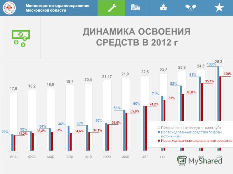 ДИНАМИКА ОСВОЕНИЯ СРЕДСТВ В 2012 г Министерство здравоохранения Московской области 25,3 Министерство здравоохранения Московской области янвмарапр май июниюлавг 17,6 18,2 18,9 19,7 20,4 21,17 21,9 22,6 23,2 23,9 24,5 фев сен октноядек 29% 32% 34% 36%