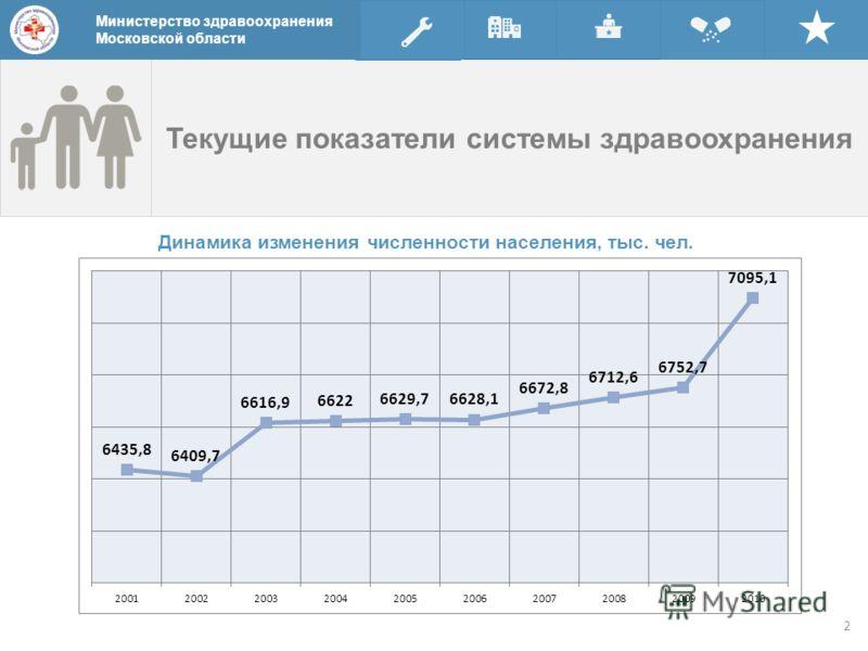 Текущие показатели системы здравоохранения Динамика изменения численности населения, тыс. чел. Министерство здравоохранения Московской области 2