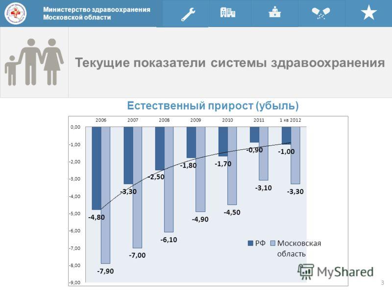 Текущие показатели системы здравоохранения Министерство здравоохранения Московской области Естественный прирост (убыль) Министерство здравоохранения Московской области 3