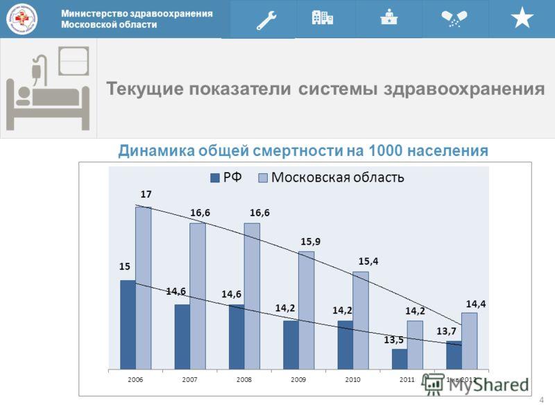 Текущие показатели системы здравоохранения Министерство здравоохранения Московской области Динамика общей смертности на 1000 населения Министерство здравоохранения Московской области 4