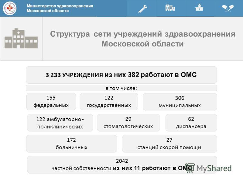 Структура сети учреждений здравоохранения Московской области Министерство здравоохранения Московской области 3 233 УЧРЕЖДЕНИЯ из них 382 работают в ОМС 155 федеральных 122 государственных 306 муниципальных 122 амбулаторно - поликлинических 29 стомато
