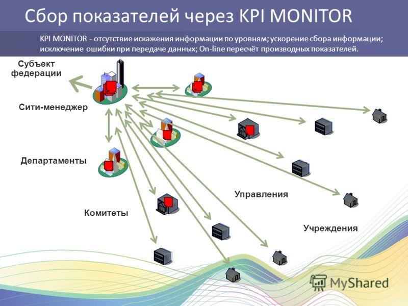 Сити-менеджер Департаменты Комитеты Управления Учреждения Сбор показателей через KPI MONITOR KPI MONITOR - отсутствие искажения информации по уровням; ускорение сбора информации; исключение ошибки при передаче данных; Оn-line пересчёт производных пок